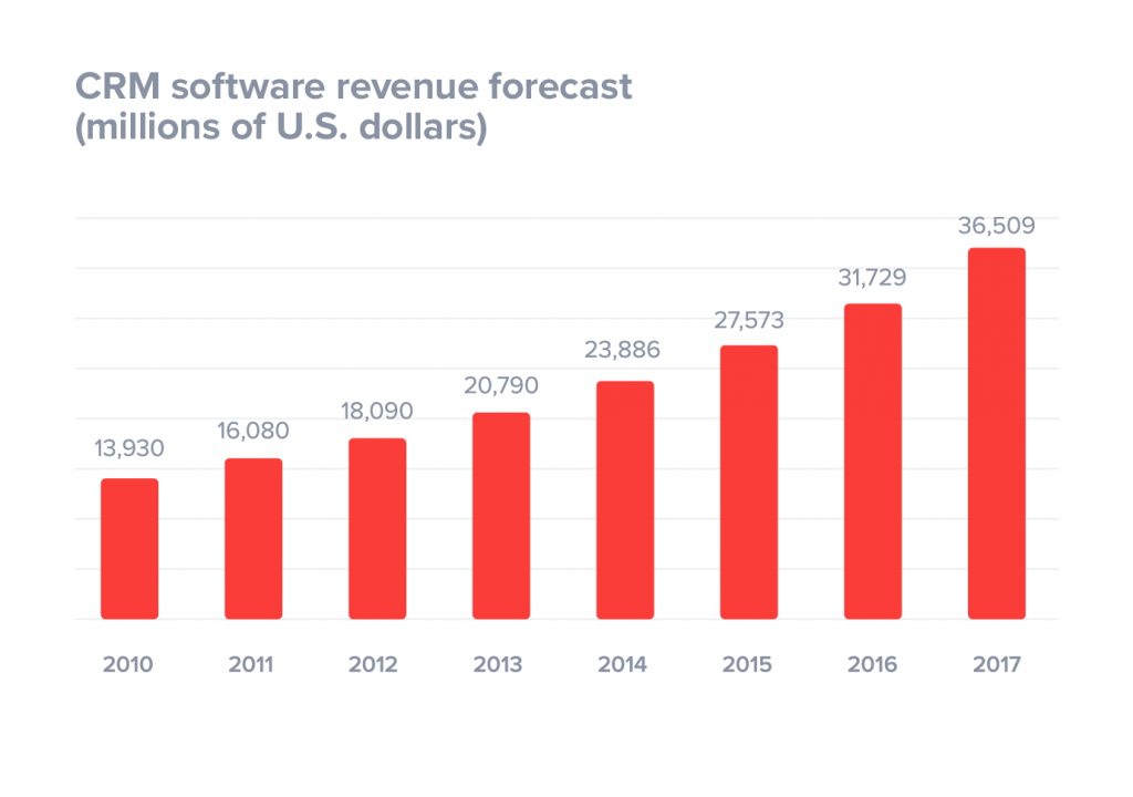 crm software revenue forecast