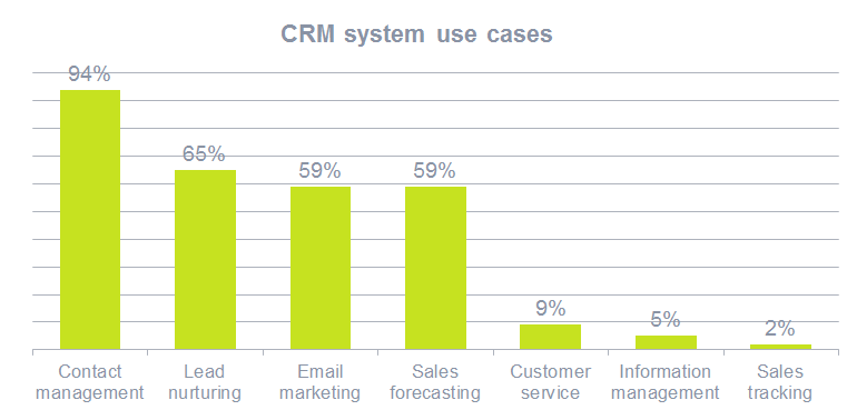 crm system use cases