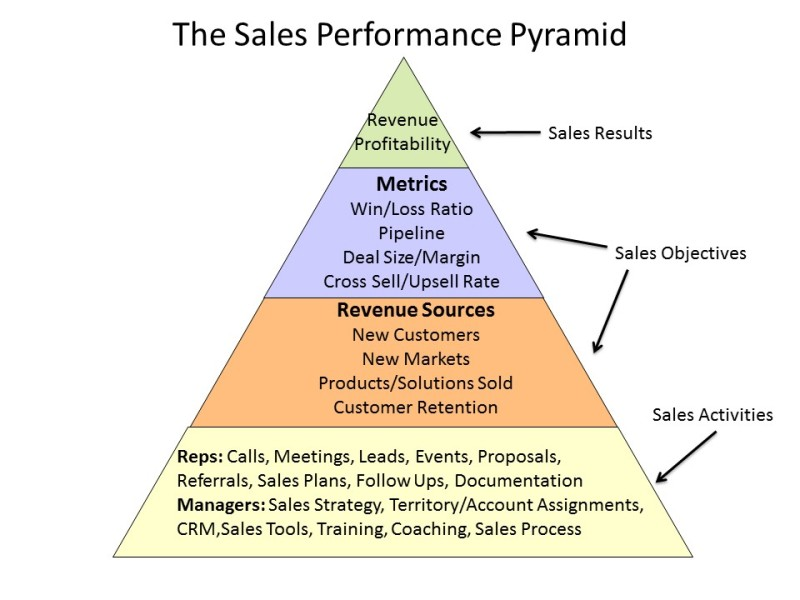 Pyramid-to-Sales-PH