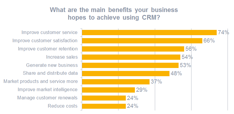 Benefits of crm to companies