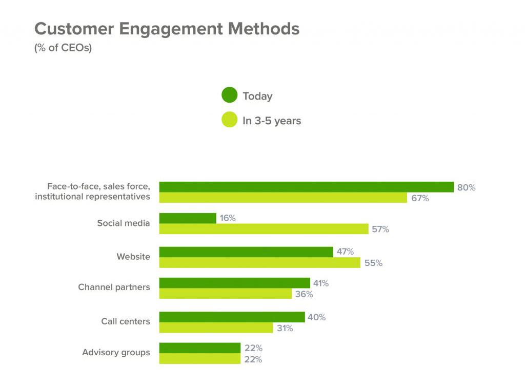 Customer Engagement Mehtods